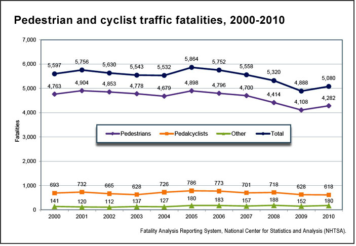 Traffic fatalities (U.S. DOT)