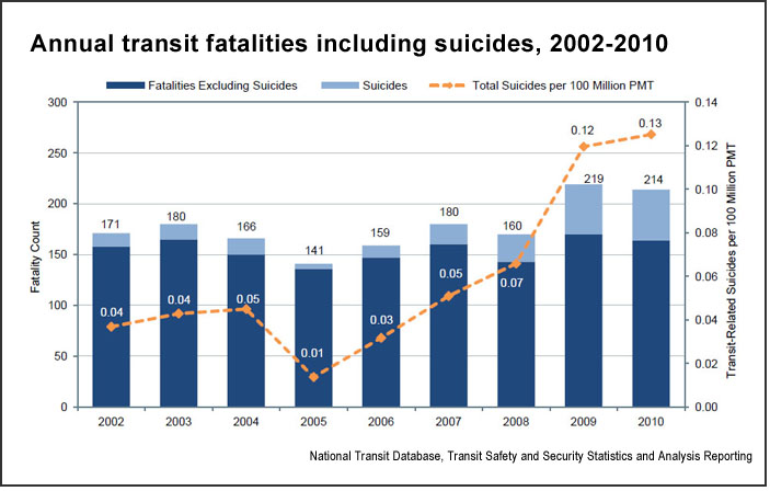 Transit fatalities (U.S. DOT)