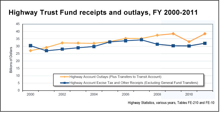 Highway Trust Fund (U.S. DOT)