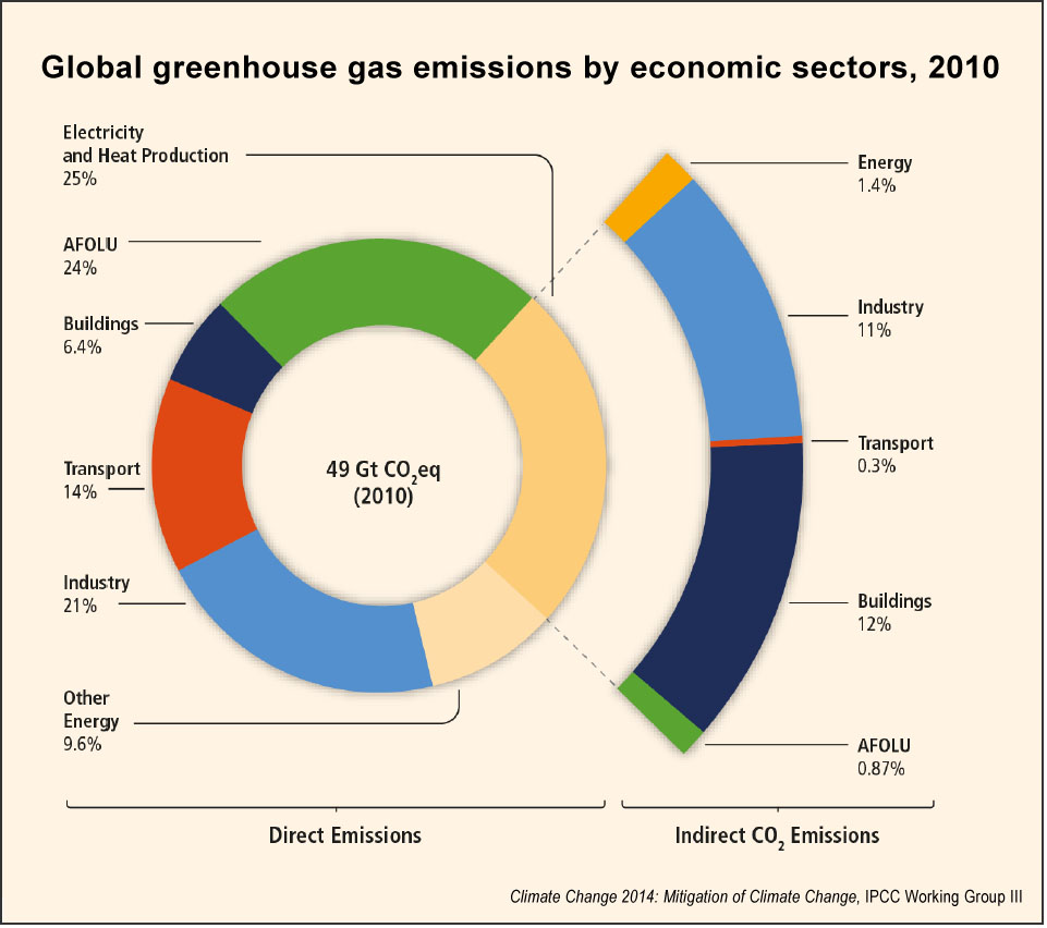 How To Mitigate Climate Change Key Facts From The Uns 2014 Left Is A Diagram For Generation Of Electricity Greenhouse Gas Emissions By Economic Sector Ipcc