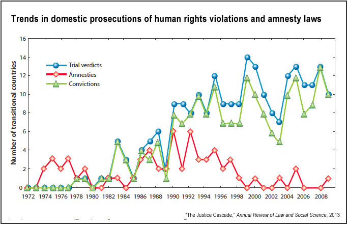 Prosecutions of human rights abuses (Sikkink, Kim)