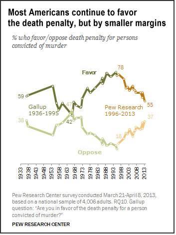 Death penalty attitudes (Pew)