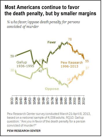 Death penalty attitudes (Pew)