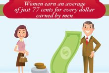 Gender pay inequality (whitehouse.gov)