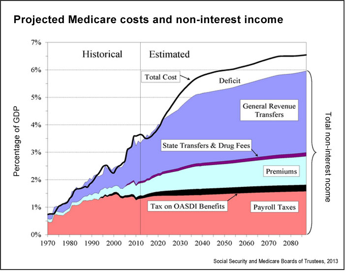 Medicare cost projections (SSA)