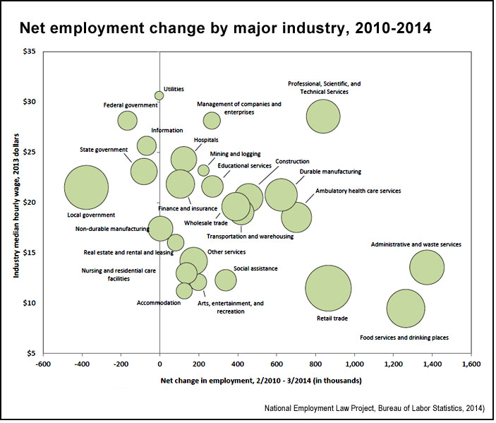 Net employment change by major industry, 2010-2014 (BLS, NELP)