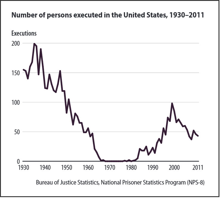 Number of persons executed in the U.S., 1930-2011 (BJS)
