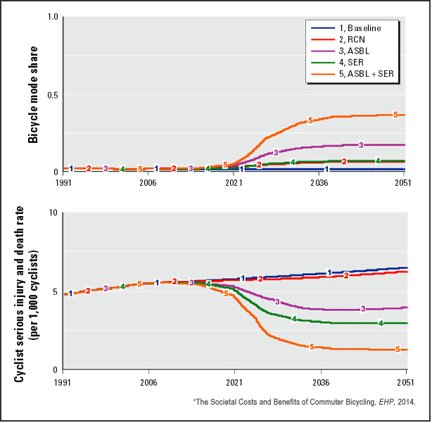 Bicycle mode share and injury rates (EHP)