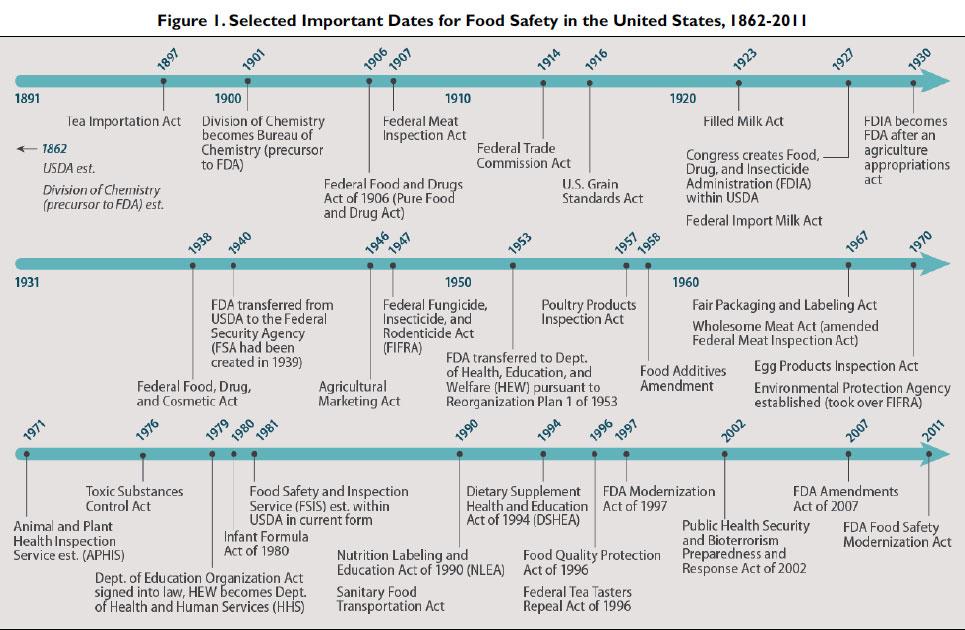 CRS_FoodSafety_Timeline