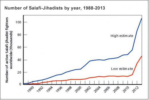 Jihadist movements and fighters over time (RAND)