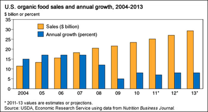 U.S. organic food sales and annual growth, 2004-2013 (USDA)