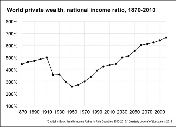 Capital is back: Wealth-income ratios in rich countries ...