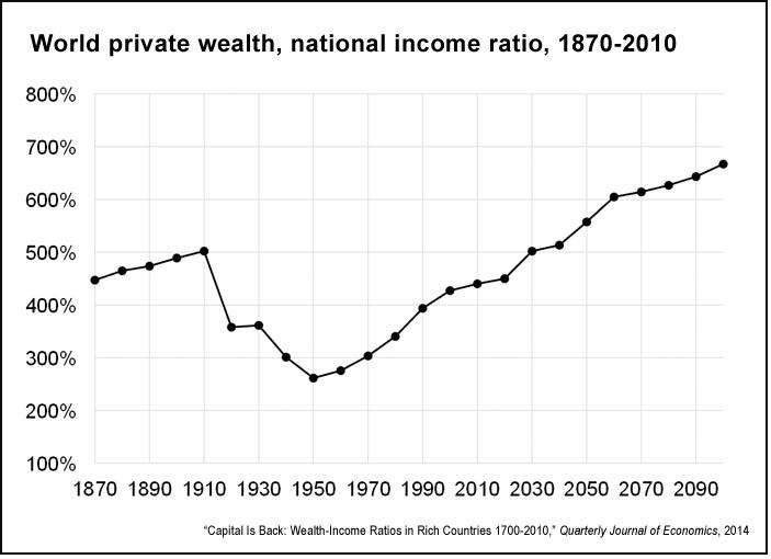 World private wealth and income income ratio, 1870-2010 (QJE)
