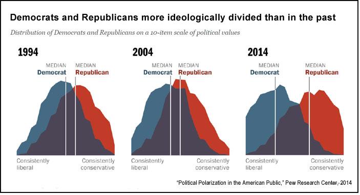 U.S. political polarization (Pew)