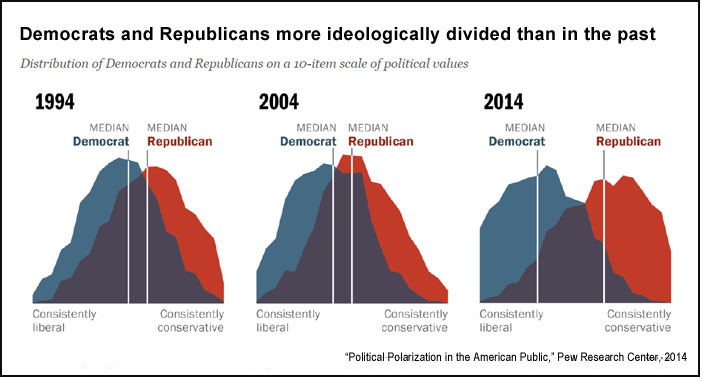 U.S. political polarization (Pew)