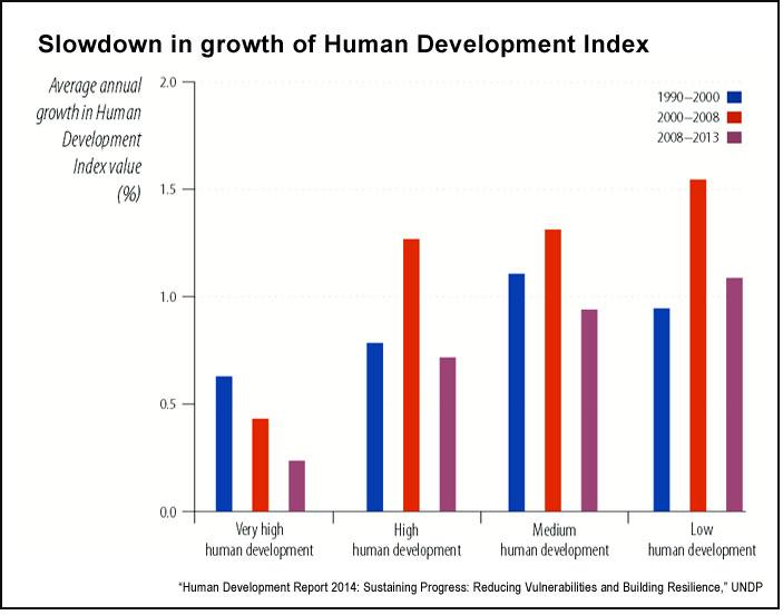 Change in Human Development Index growth (UNDP)