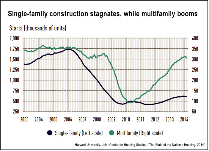 U.S. single versus multiple housing starts, 2003-2014 (JCHS)