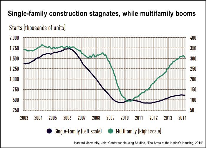 U.S. single versus multiple housing starts, 2003-2014 (JCHS)