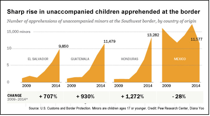Unaccompanied children at US-Mexico border (Pew)