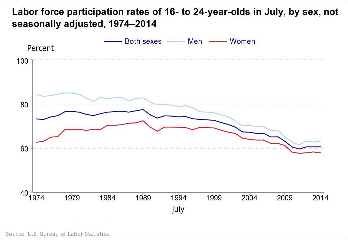 (Bureau-of-Labor-Statistics)