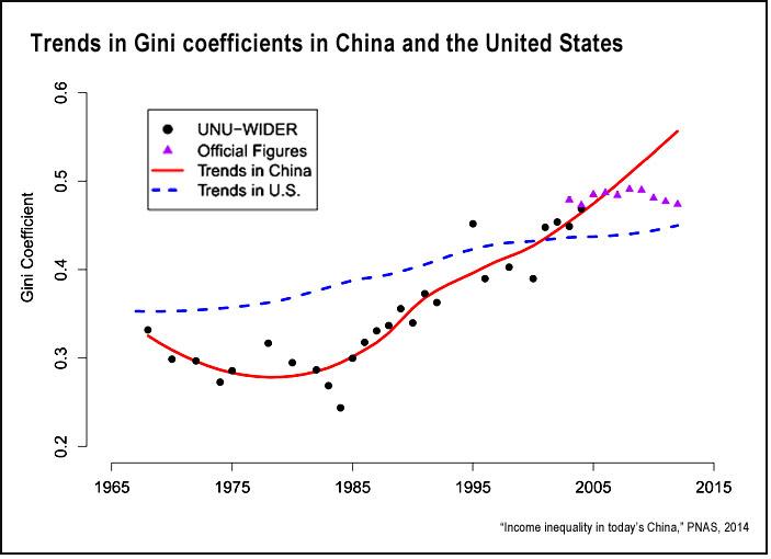 China and U.S. income inequality (PNAS)