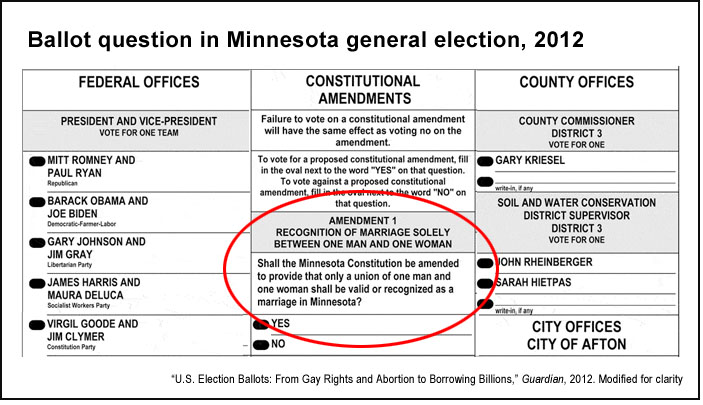 State ballot questions and the power of wording: An experiment in ...
