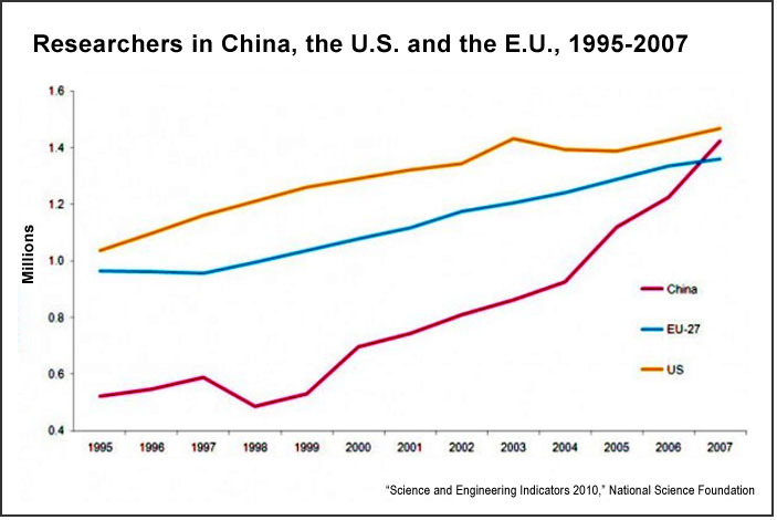 Researchers in China, U.S. and E.U., 1995-2007 (NSF)