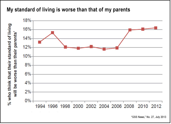 Standard of living compared to parents (GSS, 2013)