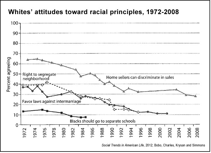 Whites' attitudes toward racial principles ('Social Trends in American Life,' 2012)