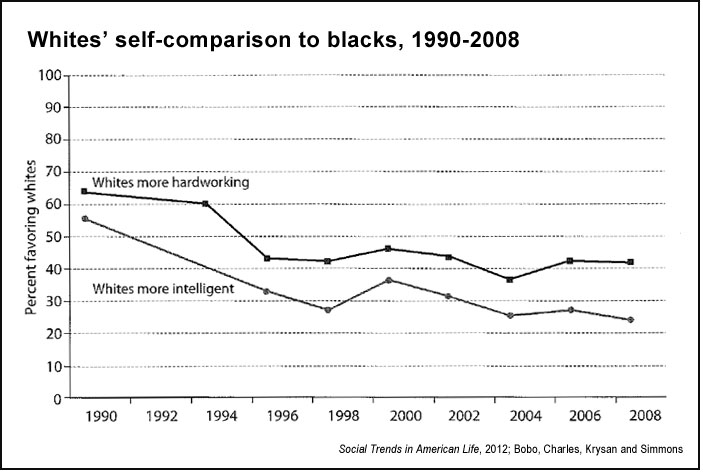 Whites' self-comparison to blacks ('Social Trends in American Life,' 2012)