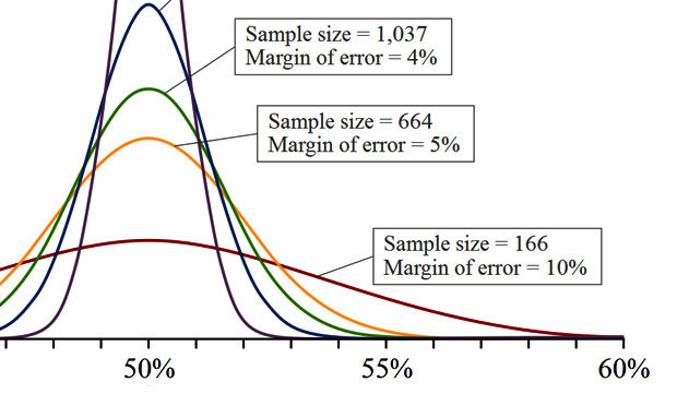 margin of error (Wikimedia)