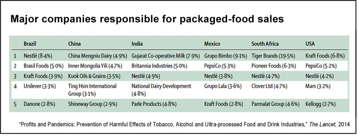 Companies responsible for packaged-food sales (Lancet)
