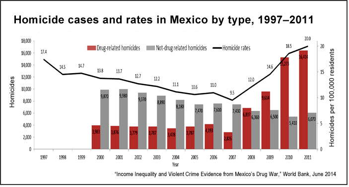 Mexico homicide cases and rates by type, 1997–2011 (World Bank)