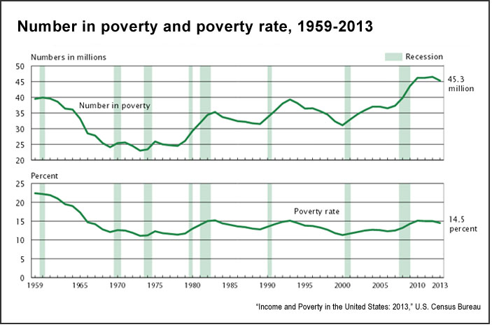 Number in poverty and poverty rate, 1959-2013 (U.S. Census Bureau)