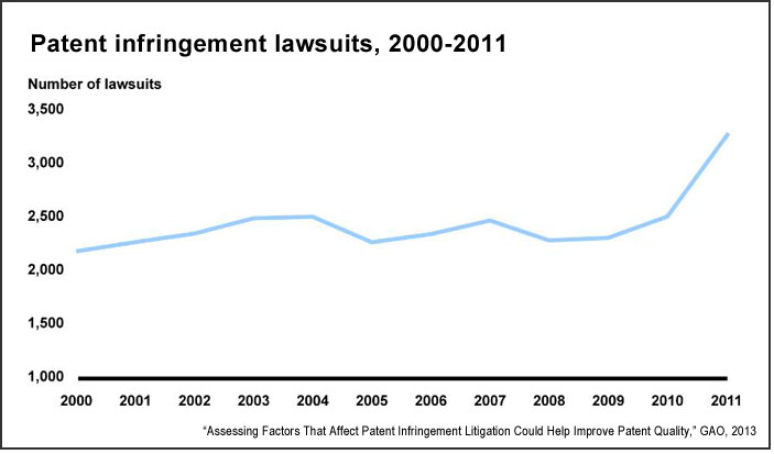 Patent infringement lawsuits, 2000-2011 (GAO)