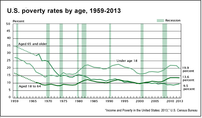 U.S. poverty rates by age, 1959-2013 (Census Bureau)