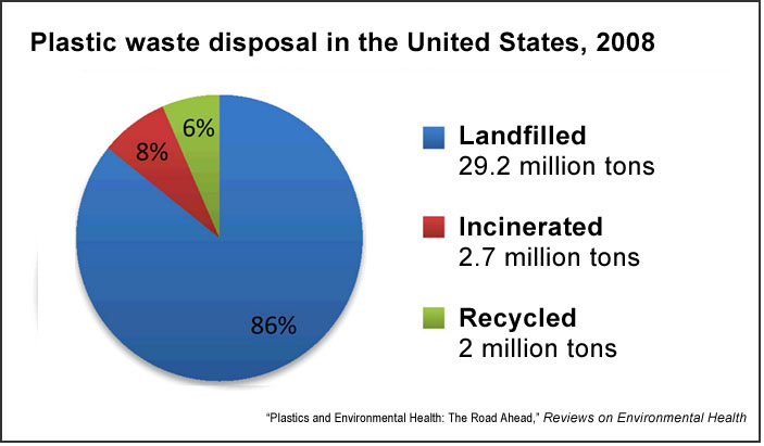 Disposal of plastic waste in the United States, 2010 (REH)
