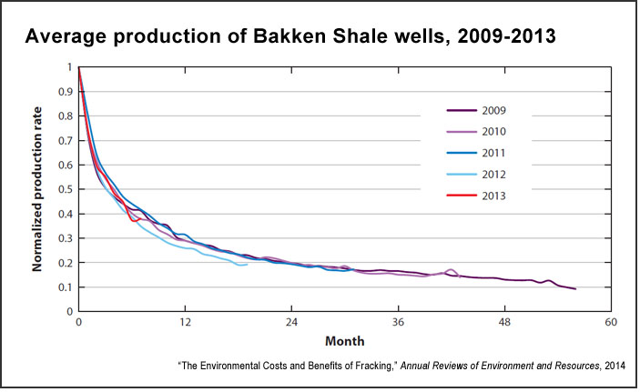 Production from Bakken Shale natural gas wells (Annual Reviews)