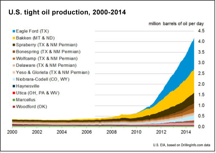 U.S. oil production, 2000-2014 (U.S. EIA)