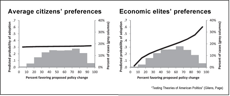 Influence of U.S. citizens and elites (Gilens, Page)