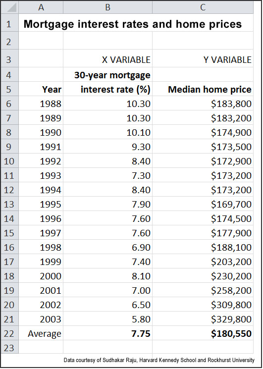 Mortgage interest rates and home prices (HKS)