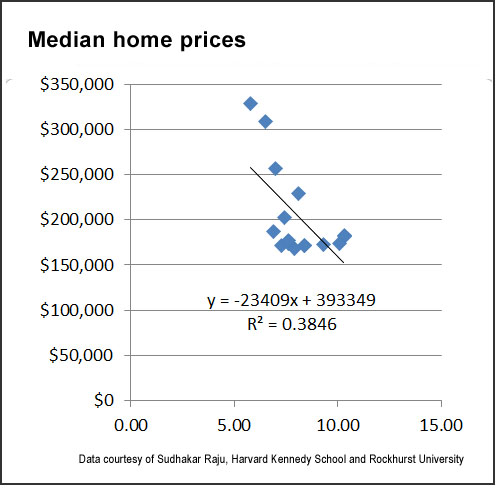 Mortgage interest rates and home prices chart (HKS)