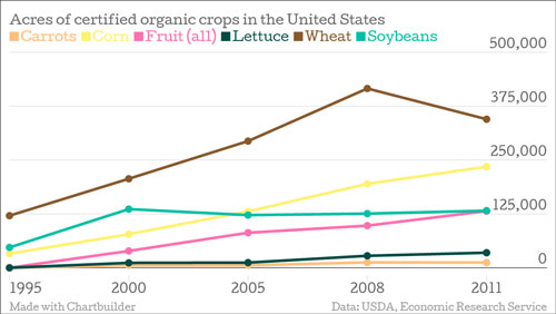 Acres of certified organic crops in the United States