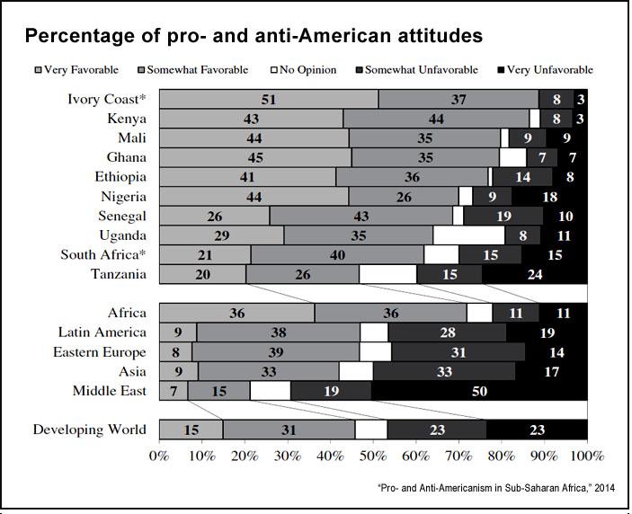 Attitudes toward the U.S. (IJPOR)