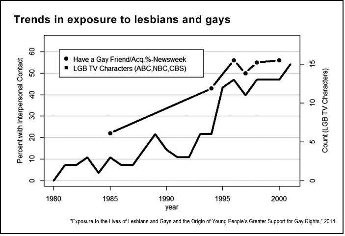 Negative portrayal of homosexuality in the media