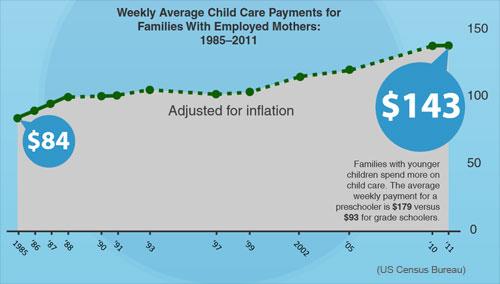 Daycare in the United States (Census Bureau)