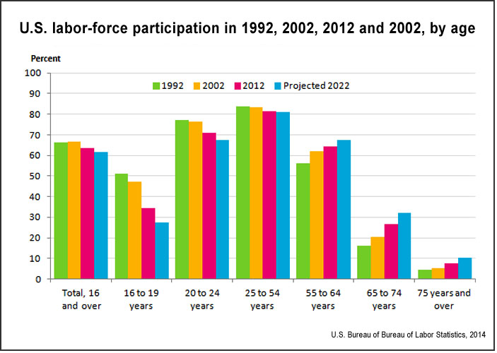 Labor-force participation rates (BLS)