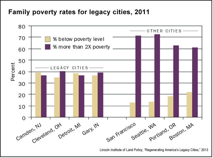 Legacy city poverty rates (LILP.org)