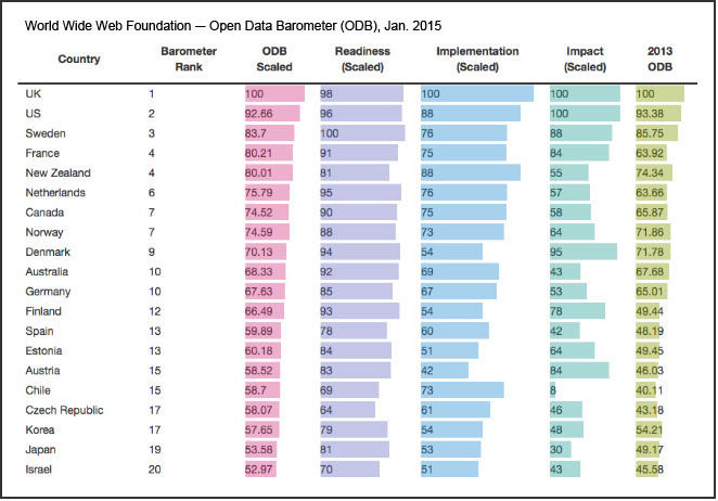 World Wide Web Open Data Barometer (January 2015)