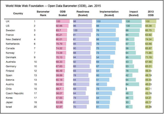 World Wide Web Open Data Barometer (January 2015)